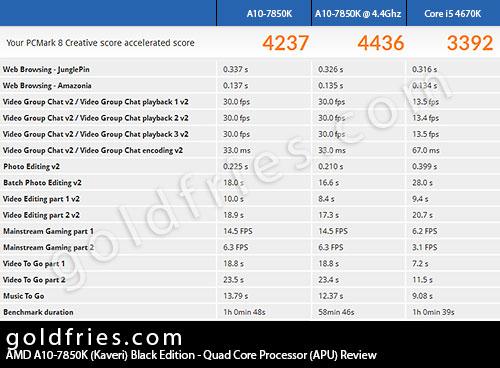 AMD A10-7850K (Kaveri) Black Edition - Quad Core Processor (APU) Review