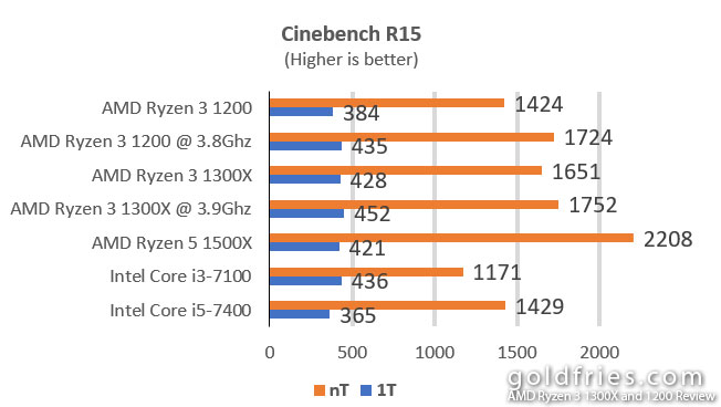 AMD Ryzen 3 1300X and 1200 Review