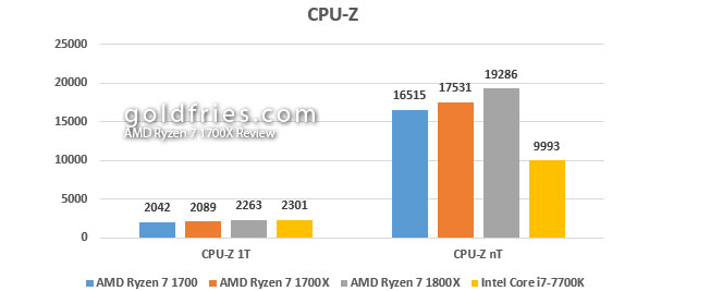 AMD Ryzen 7 1700X Review