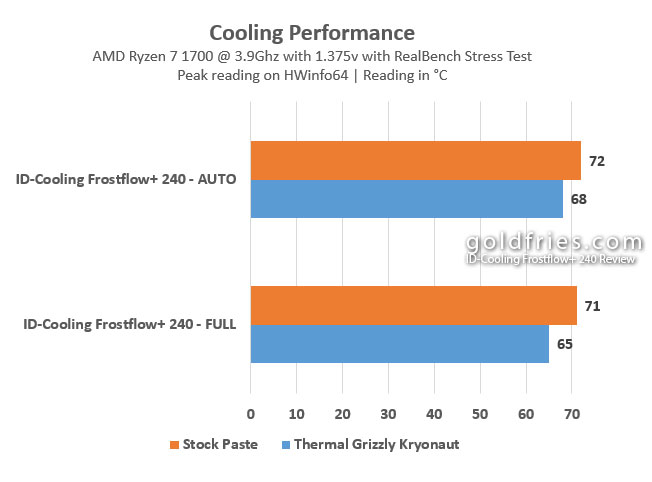 ID-Cooling Frostflow+ 240 Review