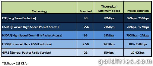 Getting To Know Your Wireless Network Speed ~ goldfries