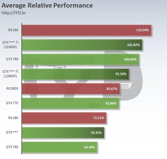 Nvidia-Geforce-GTX-960-GTX-960-Ti-GTX-960-Ti-Ultra