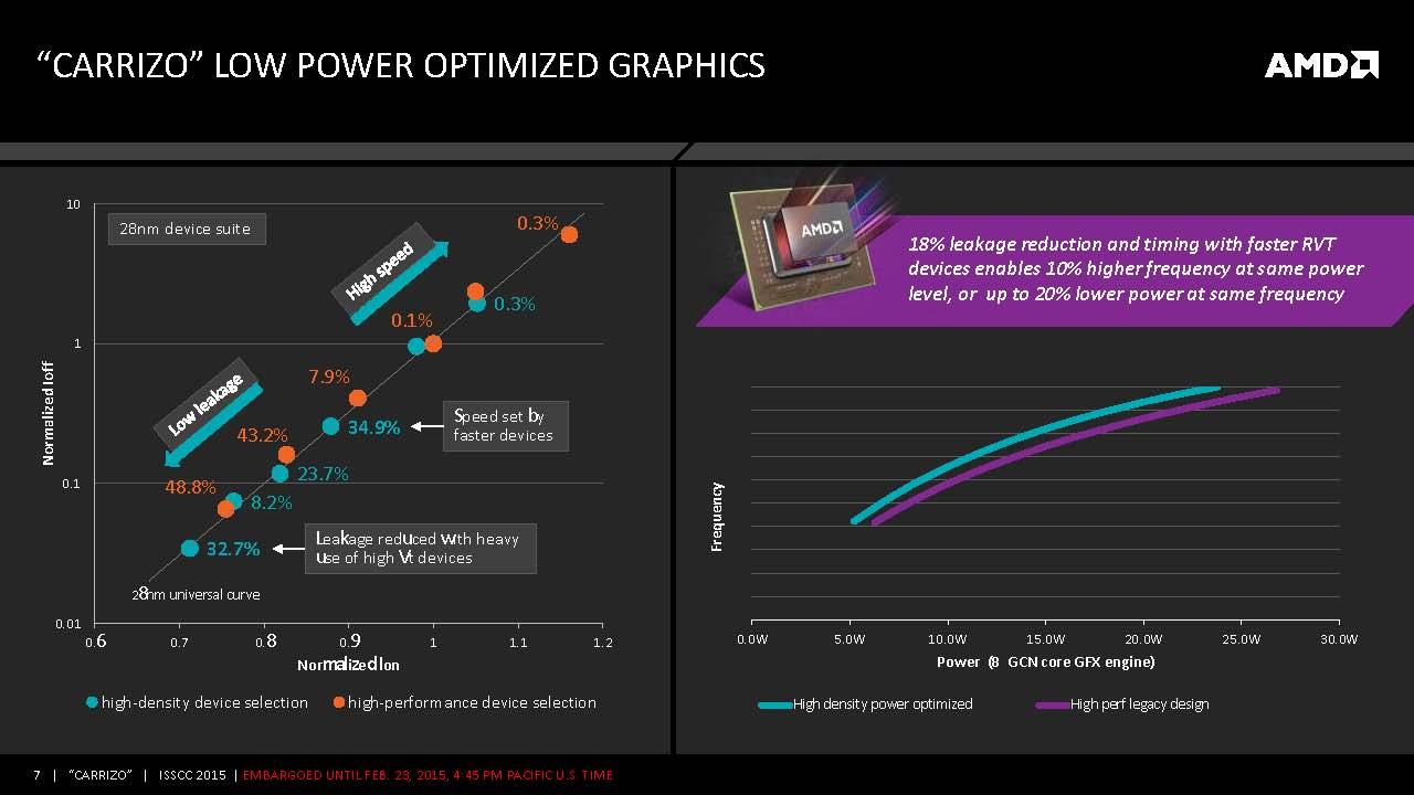 AMD_Carrizo_Page_07