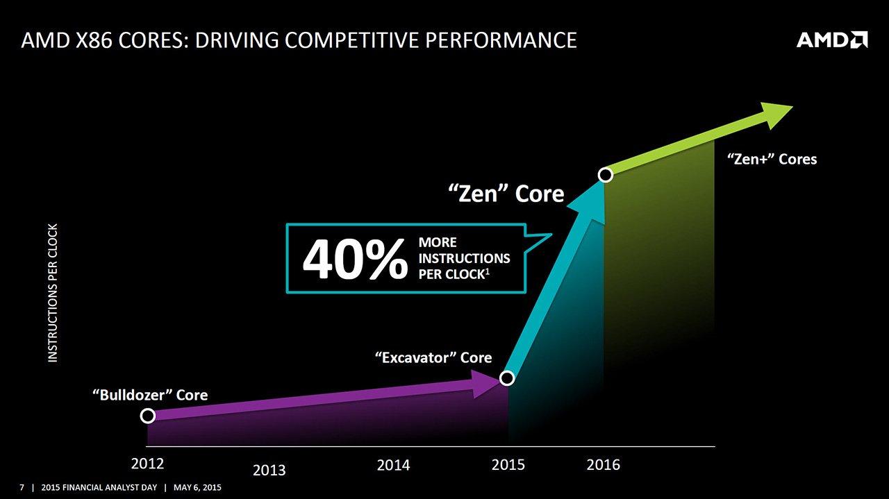 More Details on AMD Zen Processor 1