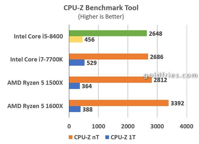 Intel Core i5-8400 Processor Review