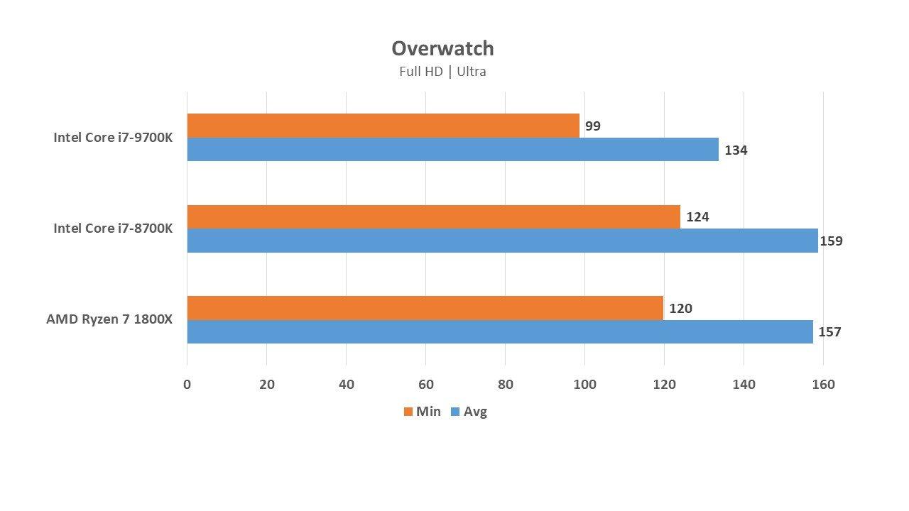 Intel Core i7-9700K vs Core i7-8700K and AMD Ryzen 7 1800X for gaming - will it win? 15