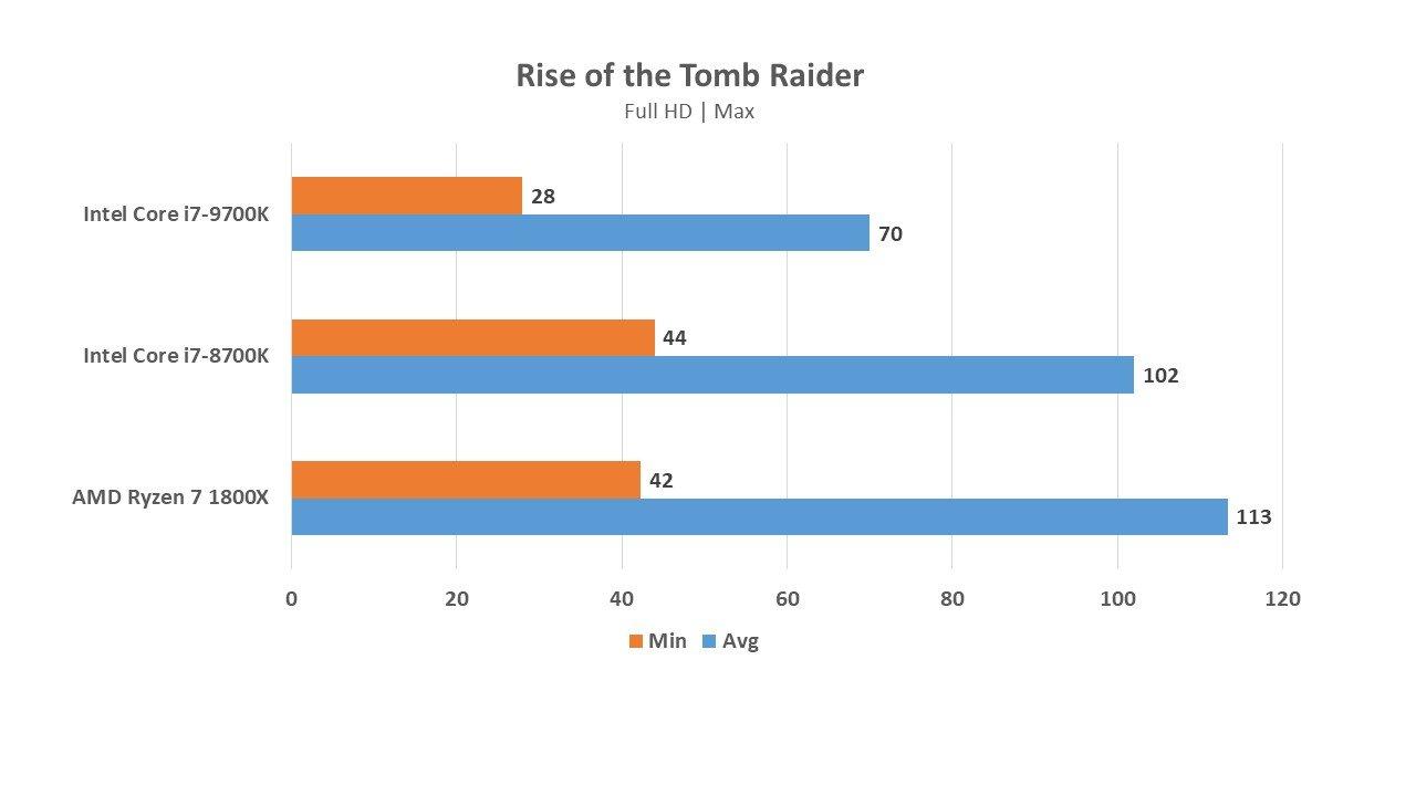 Intel Core i7-9700K vs Core i7-8700K and AMD Ryzen 7 1800X for gaming - will it win? 20