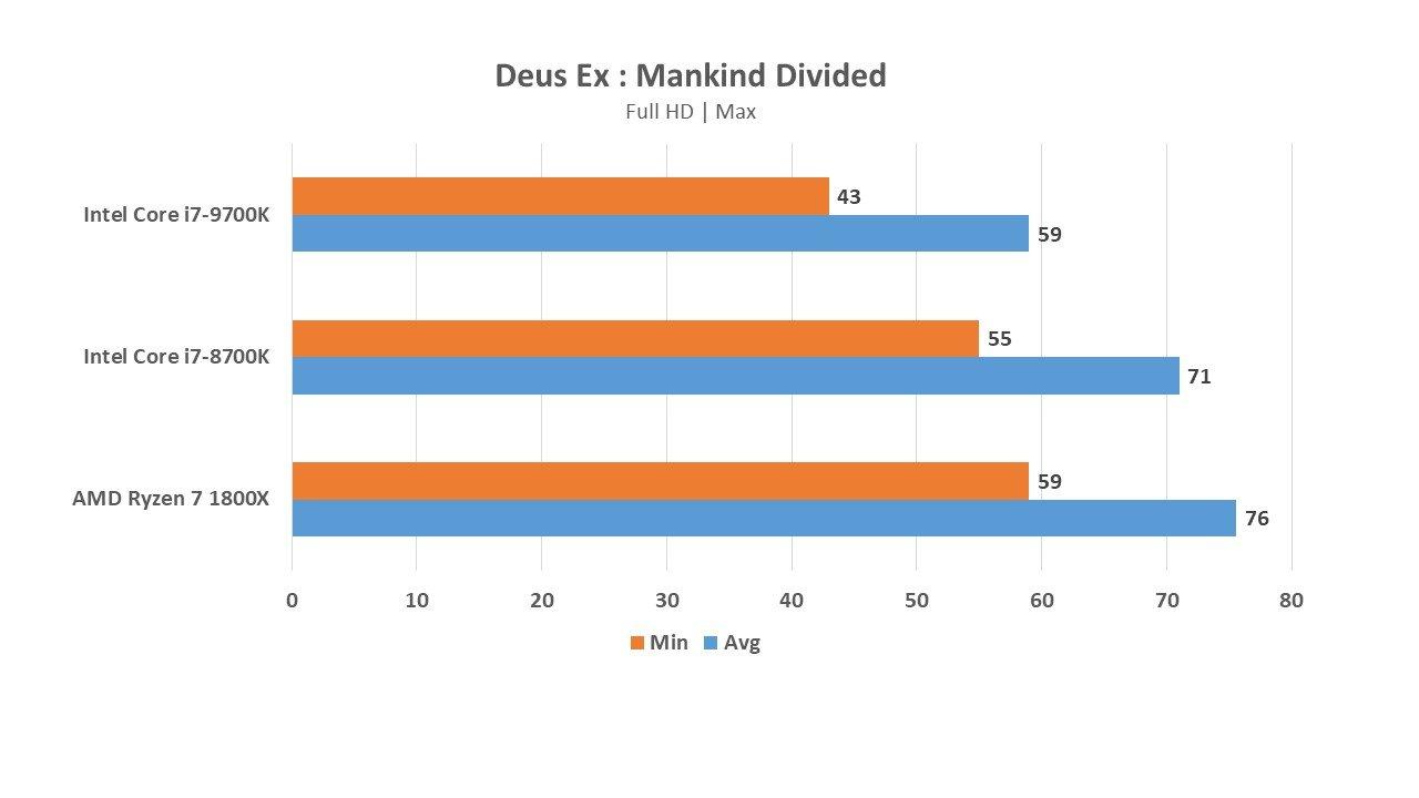 Intel Core i7-9700K vs Core i7-8700K and AMD Ryzen 7 1800X for gaming - will it win? 21