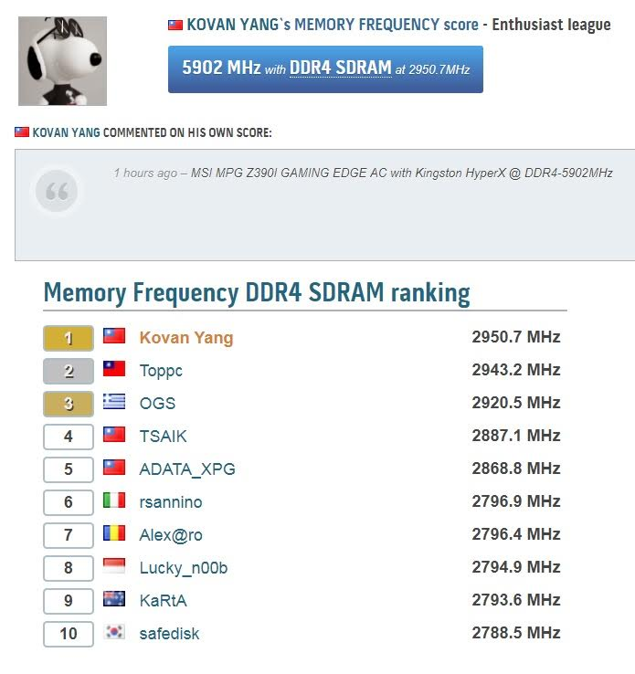 HyperX Sets DDR4 Overclocking World Record at 5902MHz 6
