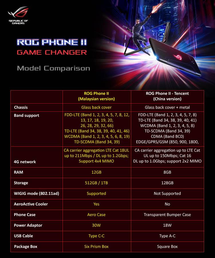 ROG Phone II for Malaysia Superior over Tencent (China) Version 1